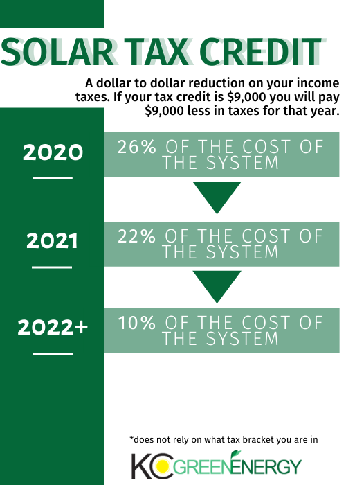 updated 2020 federal tax incentive for solar panels